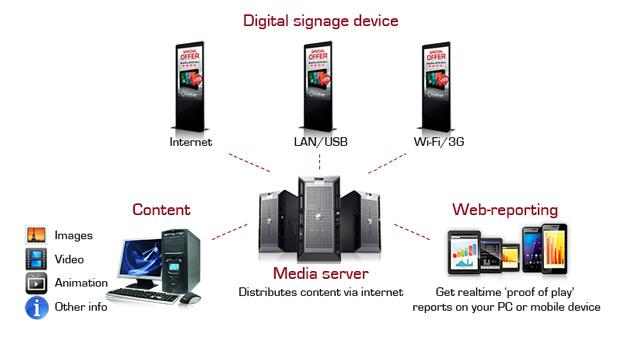 Prestigio Digital Signage