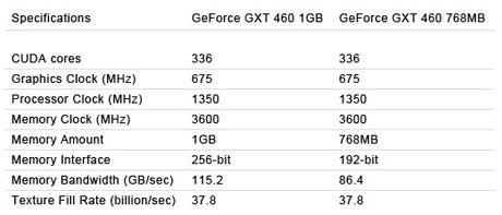Inno3D® GeForce® GTX 460 specifications