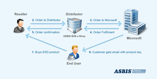 Microsoft Electronic Software Delivery (ESD)